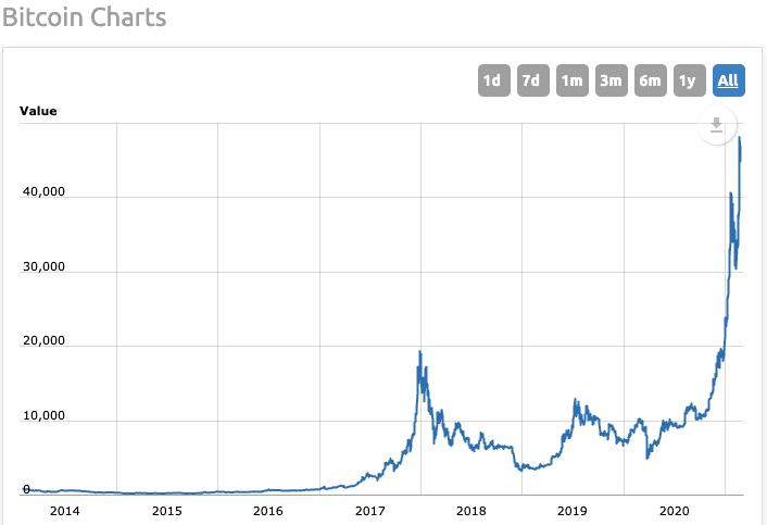 Variation cours cryptomonnaie Bitcoin